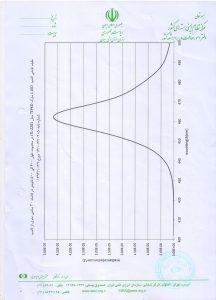 نمودار لامپ ال ای د ی